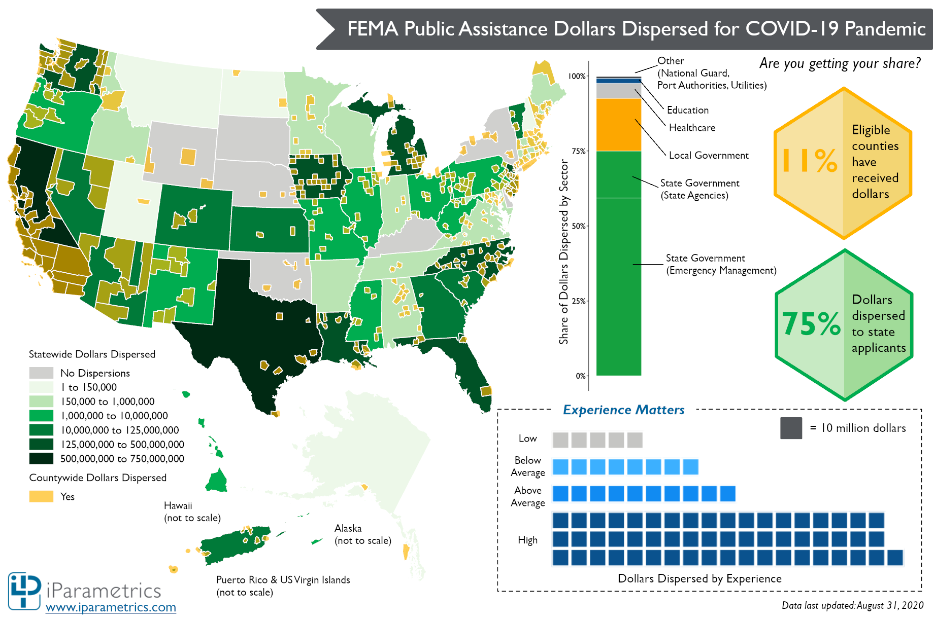 FEMA COVID19 Infographic Part II 0831